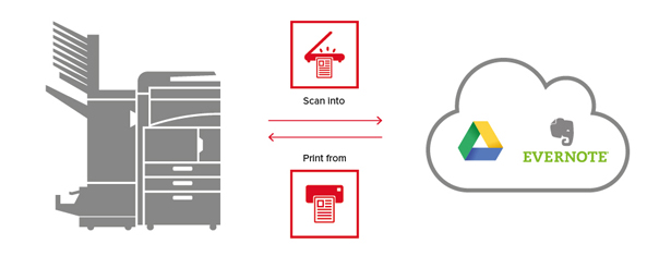 KYOCERA Cloud Connect Workflow